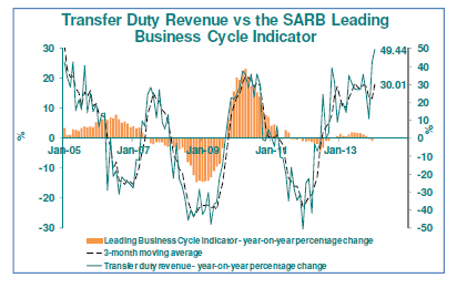 Transfer Duty Revenue Graph